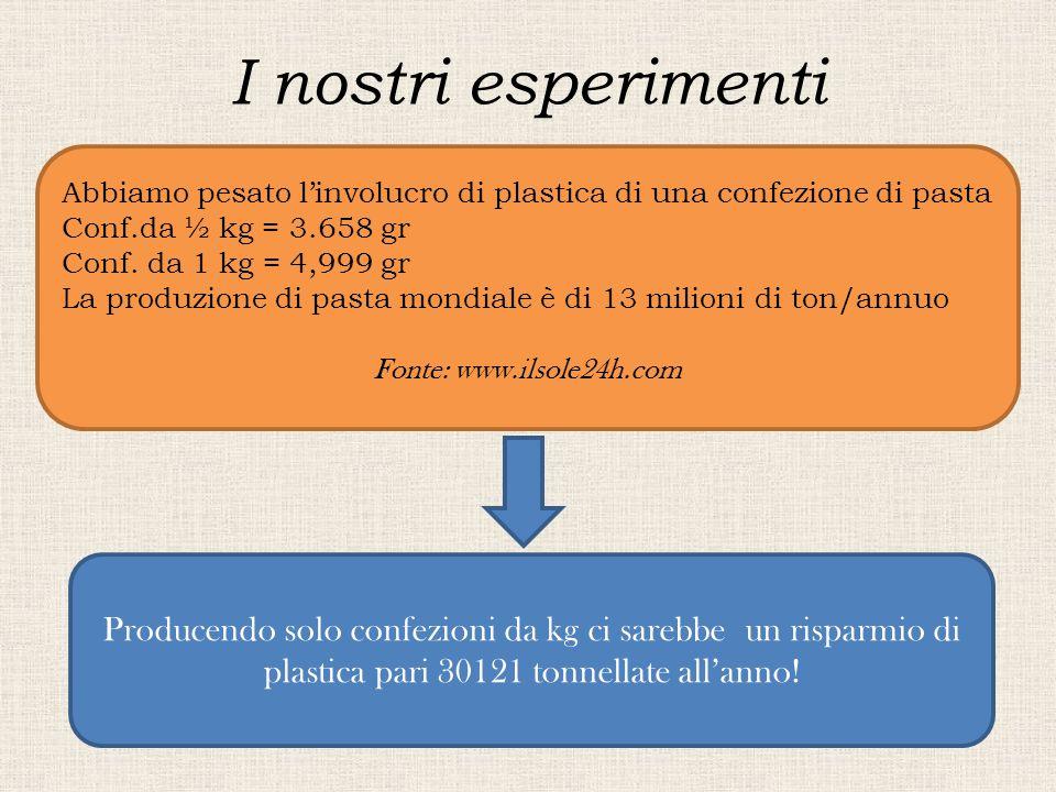 I nostri esperimenti Abbiamo pesato l'involucro di plastica di una confezione di pasta. Conf.da ½ kg = 3.658 gr.