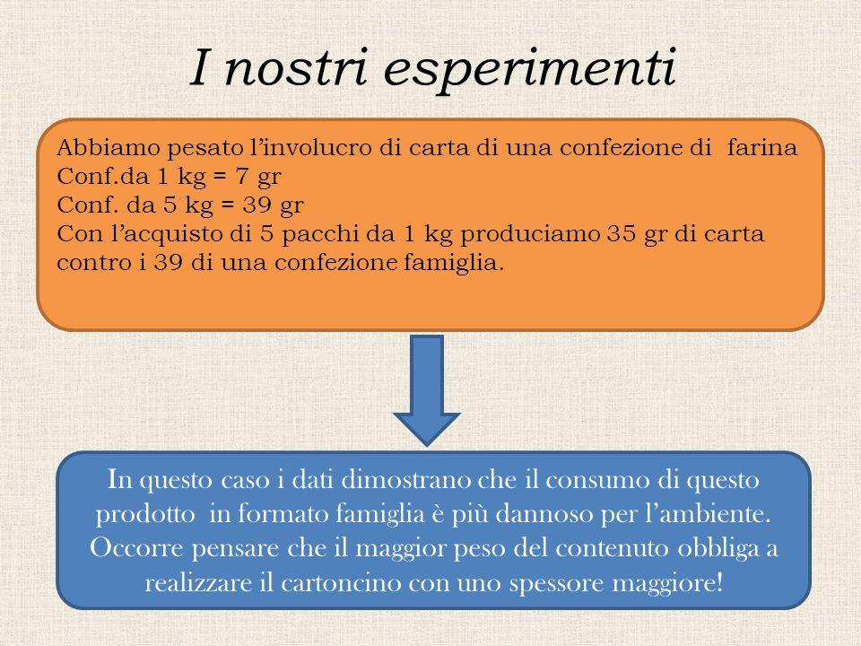I nostri esperimenti Abbiamo pesato l'involucro di carta di una confezione di farina. Conf.da 1 kg = 7 gr.