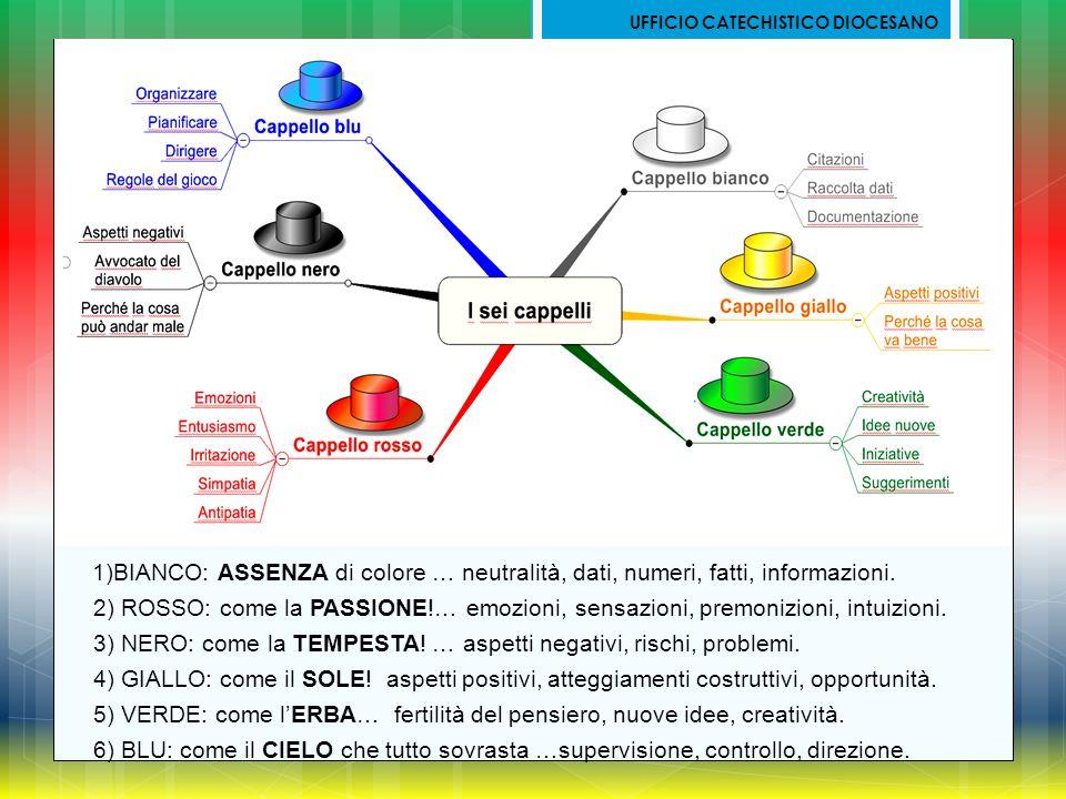 3) NERO: come la TEMPESTA! … aspetti negativi, rischi, problemi.