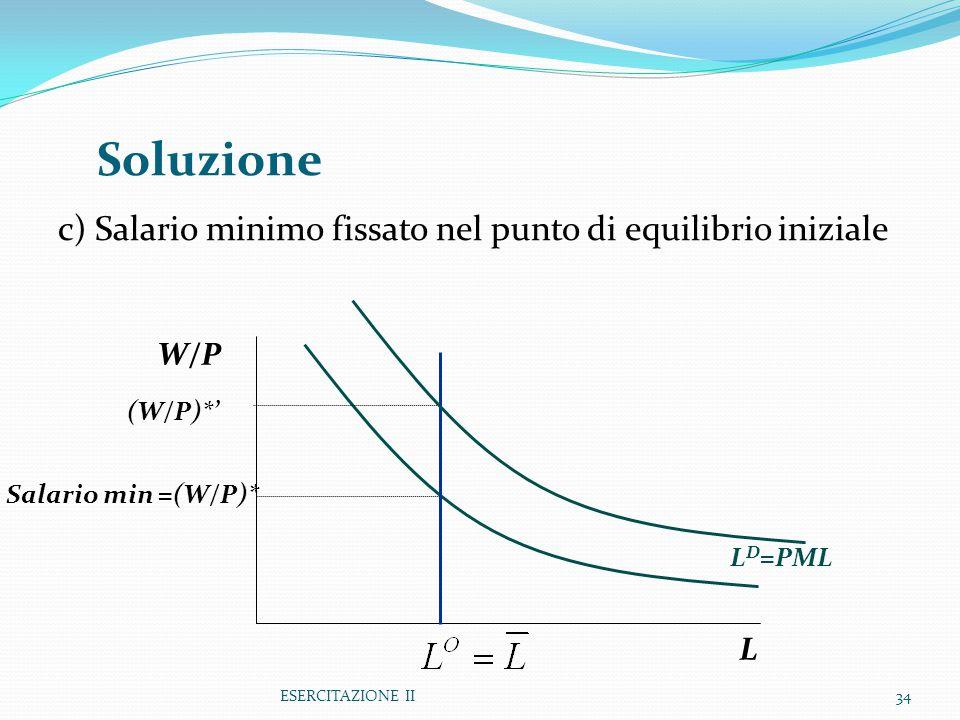 Soluzione c) Salario minimo fissato nel punto di equilibrio iniziale