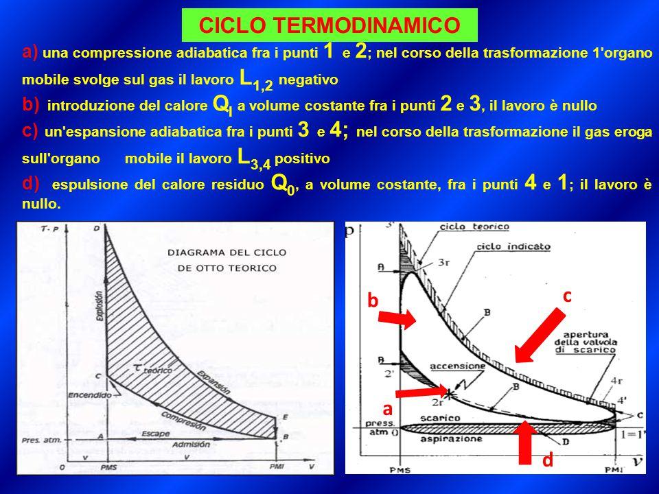 CICLO TERMODINAMICO c b a d