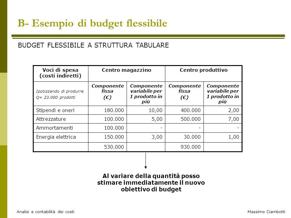 B- Esempio di budget flessibile
