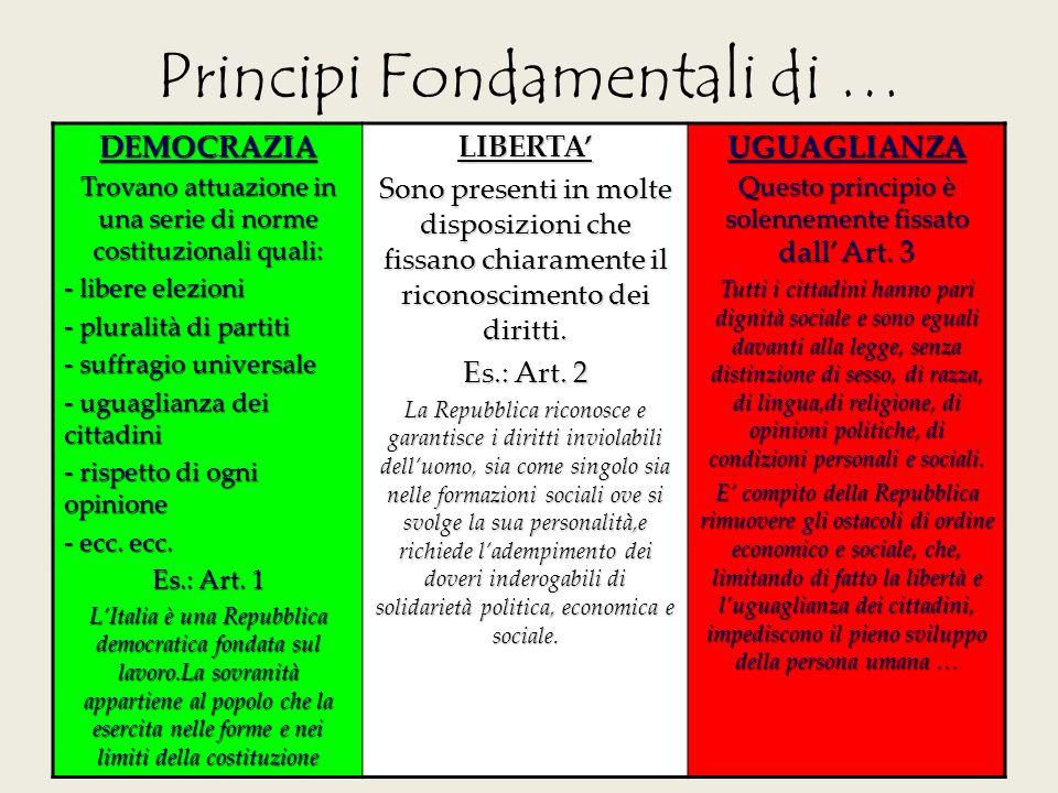 Principi Fondamentali di …