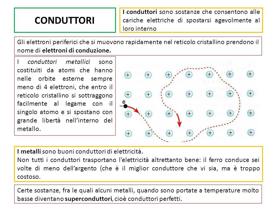 CONDUTTORI I conduttori sono sostanze che consentono alle cariche elettriche di spostarsi agevolmente al loro interno.