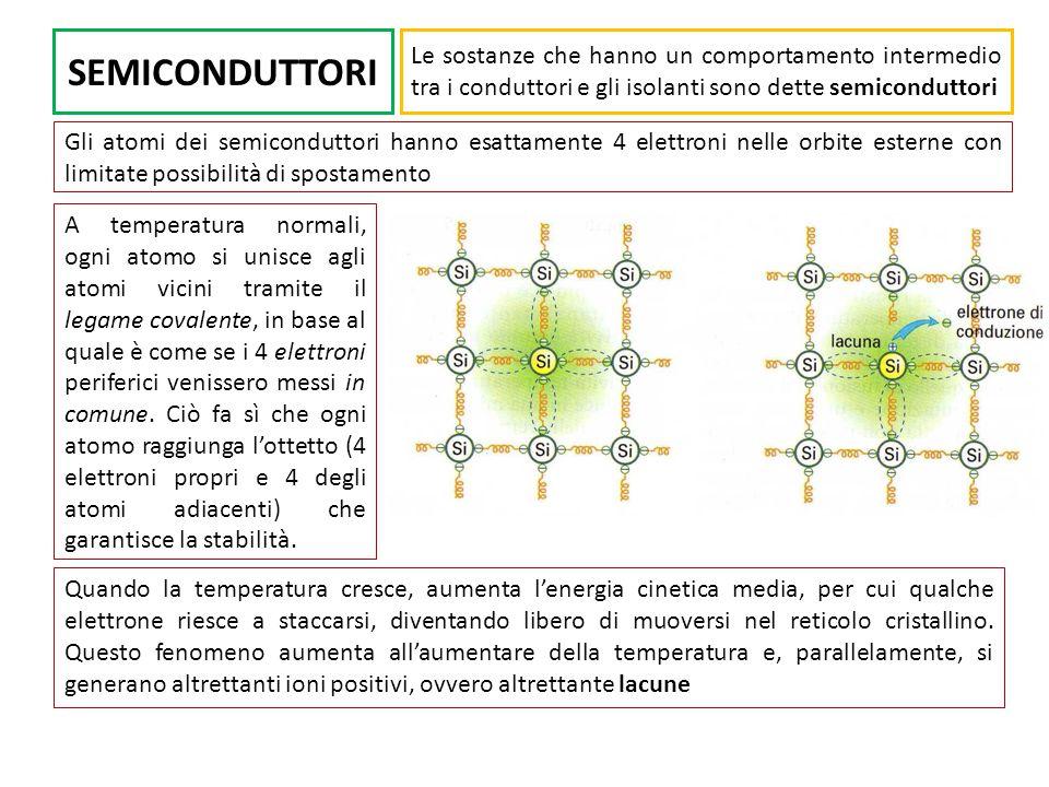 SEMICONDUTTORI Le sostanze che hanno un comportamento intermedio tra i conduttori e gli isolanti sono dette semiconduttori.