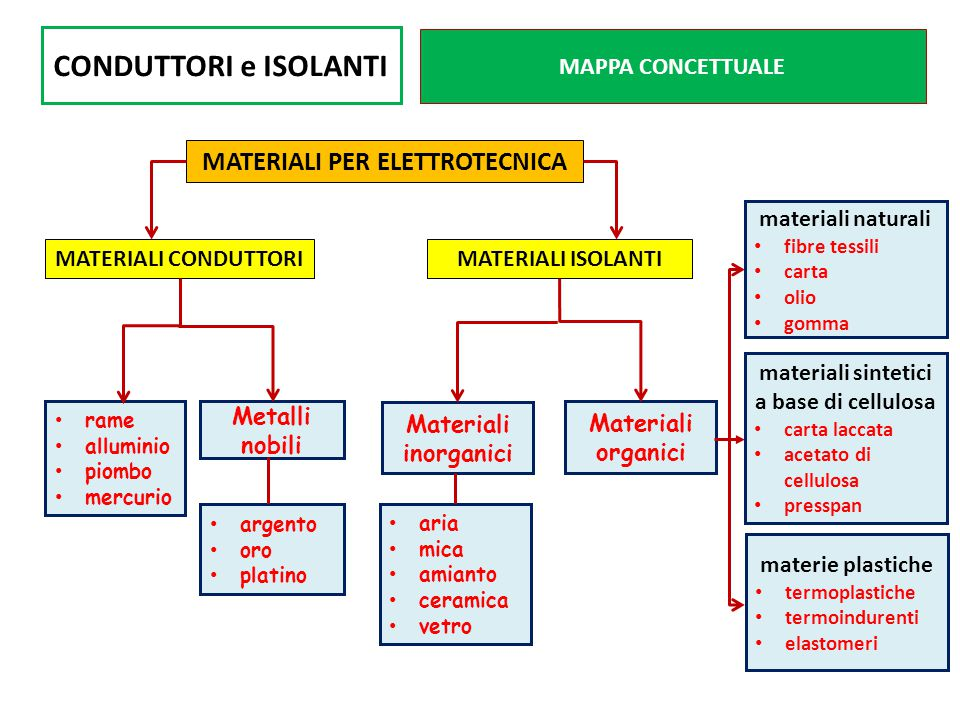 MATERIALI PER ELETTROTECNICA materiali sintetici a base di cellulosa