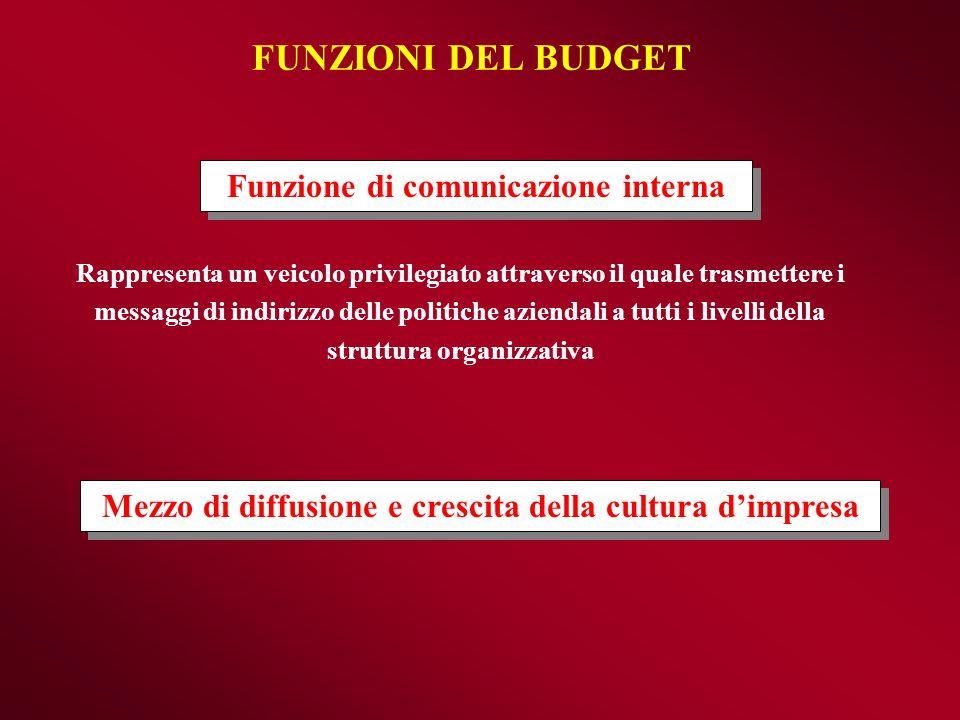 FUNZIONI DEL BUDGET Funzione di comunicazione interna