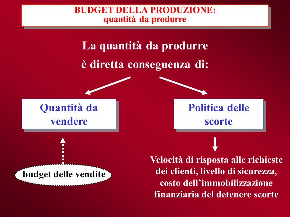 BUDGET DELLA PRODUZIONE: quantità da produrre