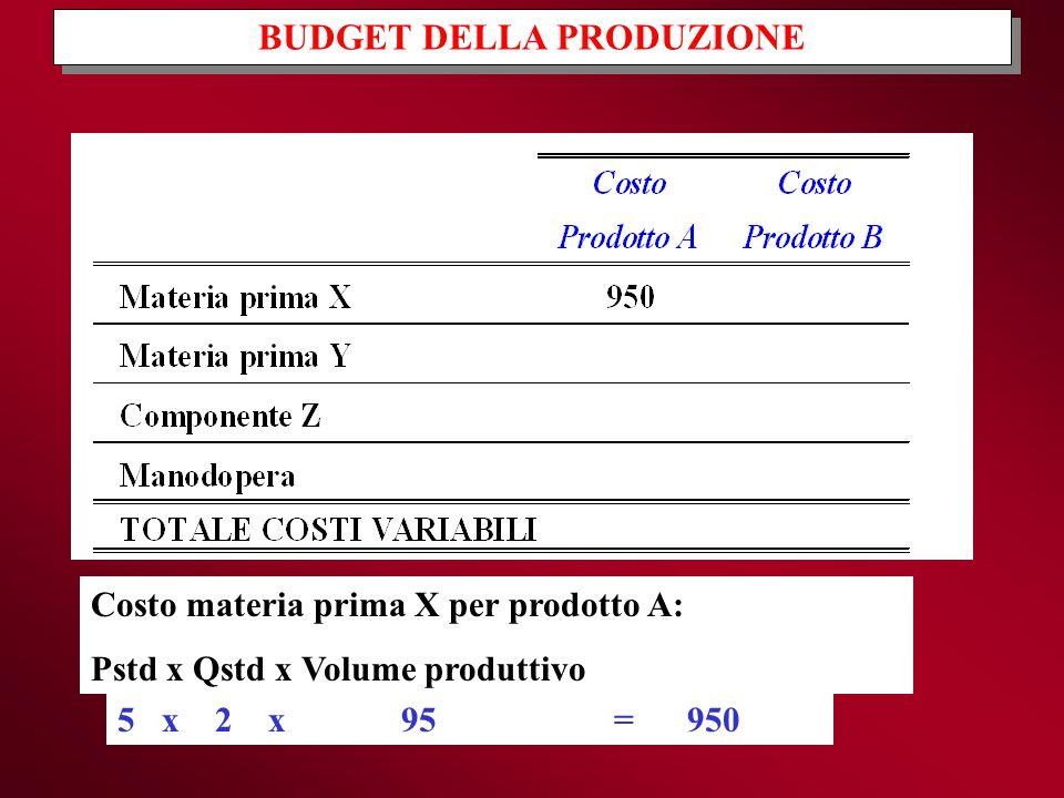 BUDGET DELLA PRODUZIONE