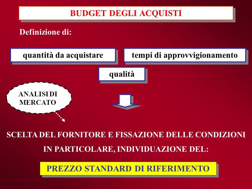 BUDGET DEGLI ACQUISTI PREZZO STANDARD DI RIFERIMENTO