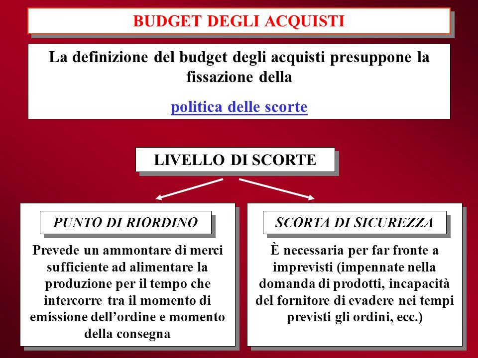 BUDGET DEGLI ACQUISTI La definizione del budget degli acquisti presuppone la fissazione della. politica delle scorte.