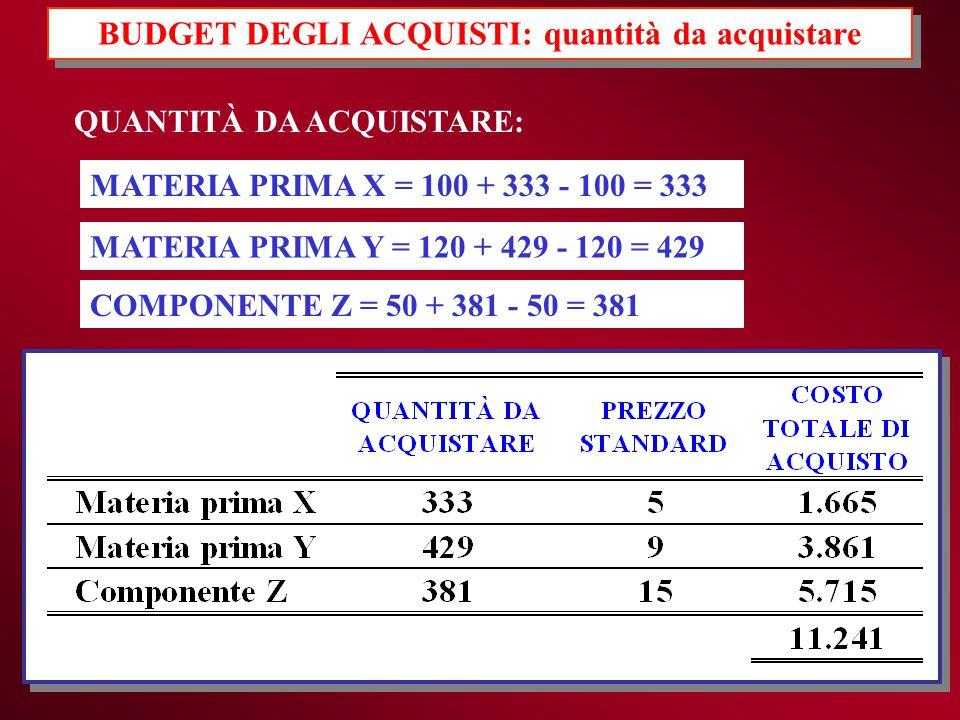 BUDGET DEGLI ACQUISTI: quantità da acquistare