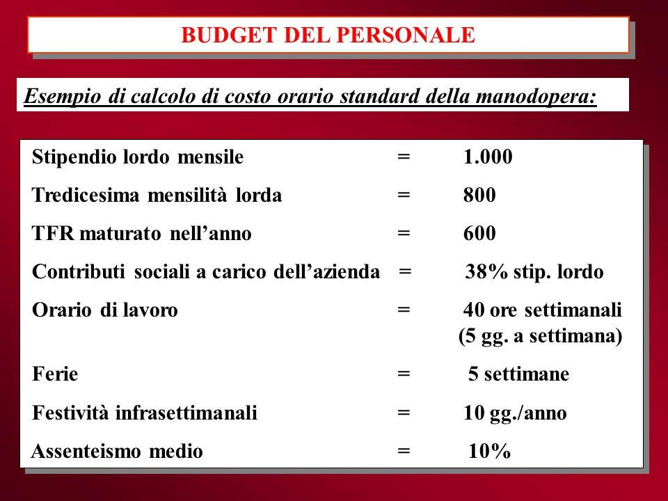 BUDGET DEL PERSONALE Esempio di calcolo di costo orario standard della manodopera: Stipendio lordo mensile = 1.000.