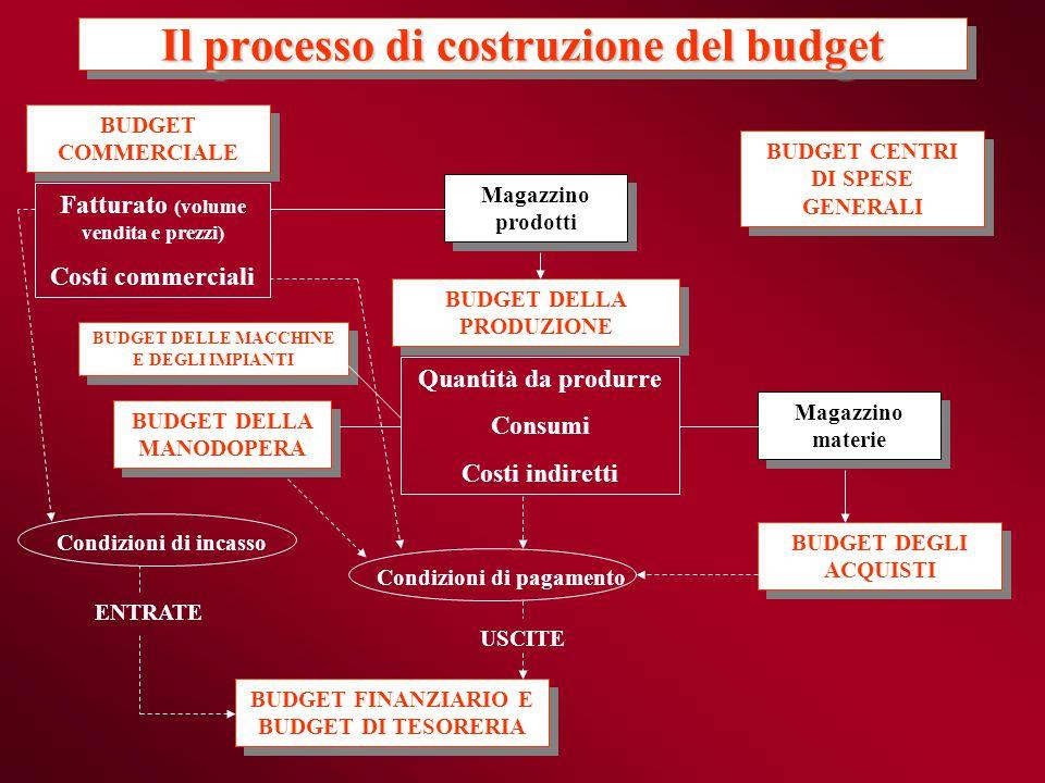 Il processo di costruzione del budget