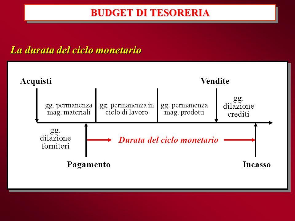 Durata del ciclo monetario