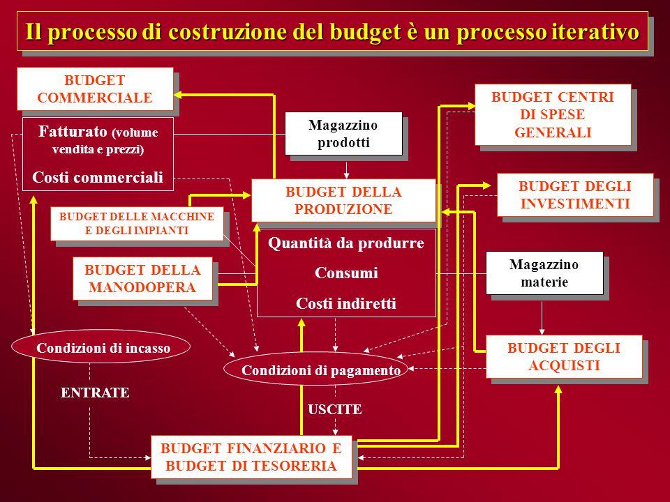 Il processo di costruzione del budget è un processo iterativo