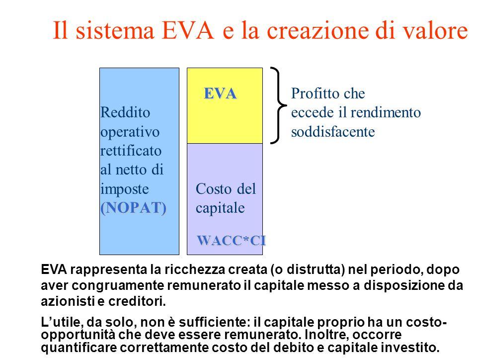Il sistema EVA e la creazione di valore. EVA. Profitto che. Reddito