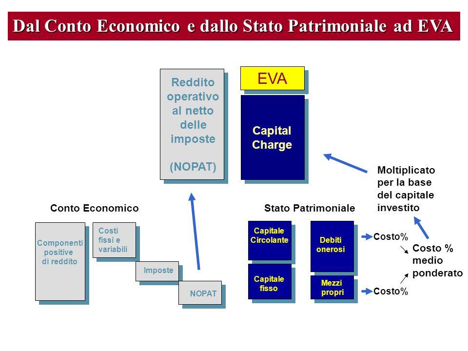 Dal Conto Economico e dallo Stato Patrimoniale ad EVA