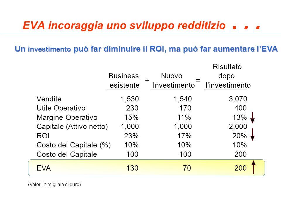 EVA incoraggia uno sviluppo redditizio . . .