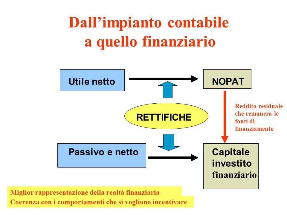 Dall'impianto contabile. a quello finanziario. Utile netto. NOPAT