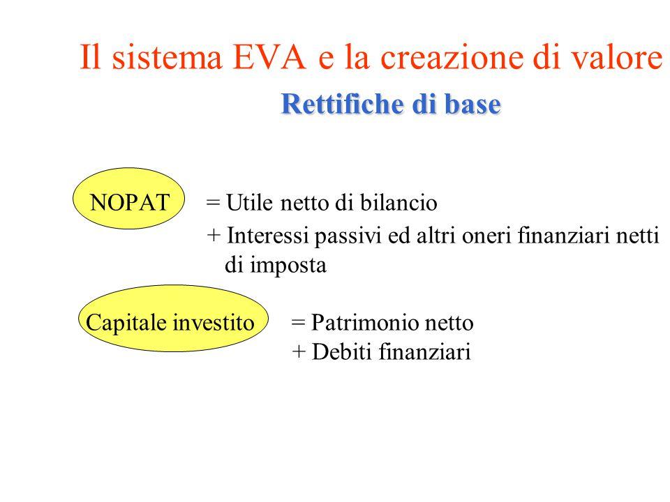 Il sistema EVA e la creazione di valore