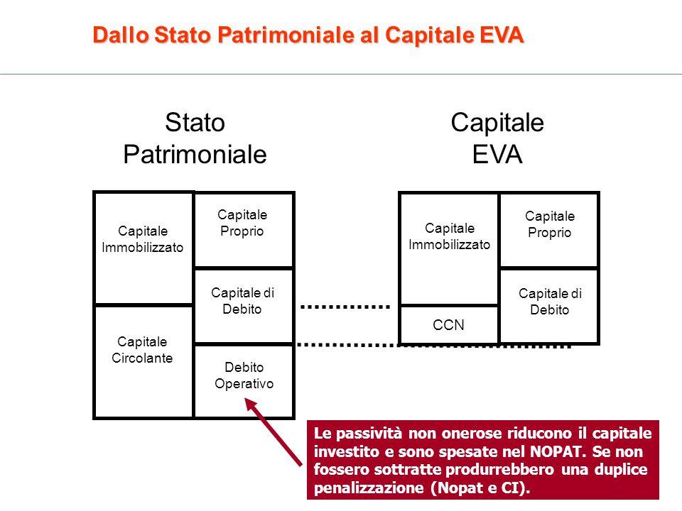 Stato Patrimoniale Capitale EVA
