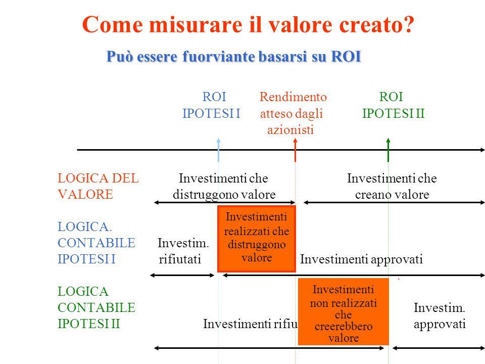 Come misurare il valore creato. Può essere fuorviante basarsi su ROI