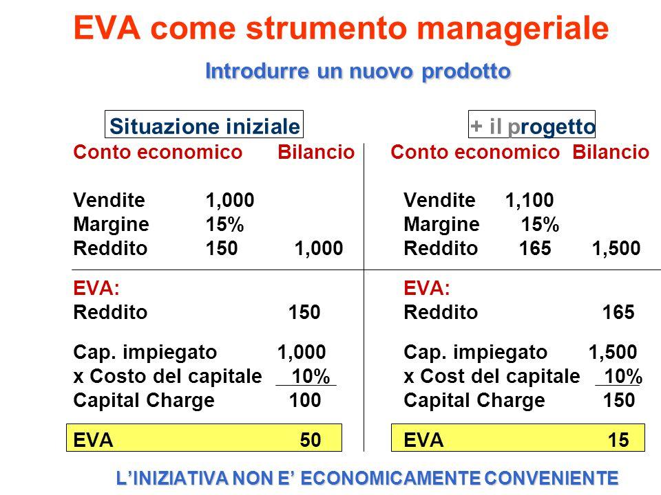 EVA come strumento manageriale
