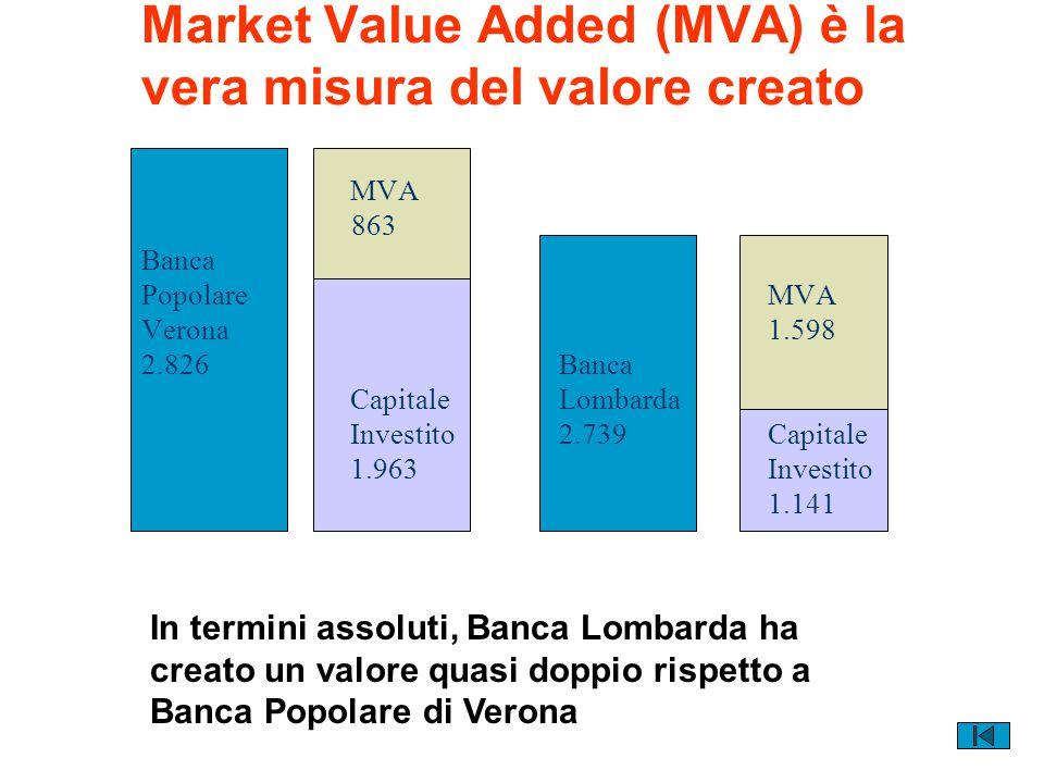 Market Value Added (MVA) è la vera misura del valore creato
