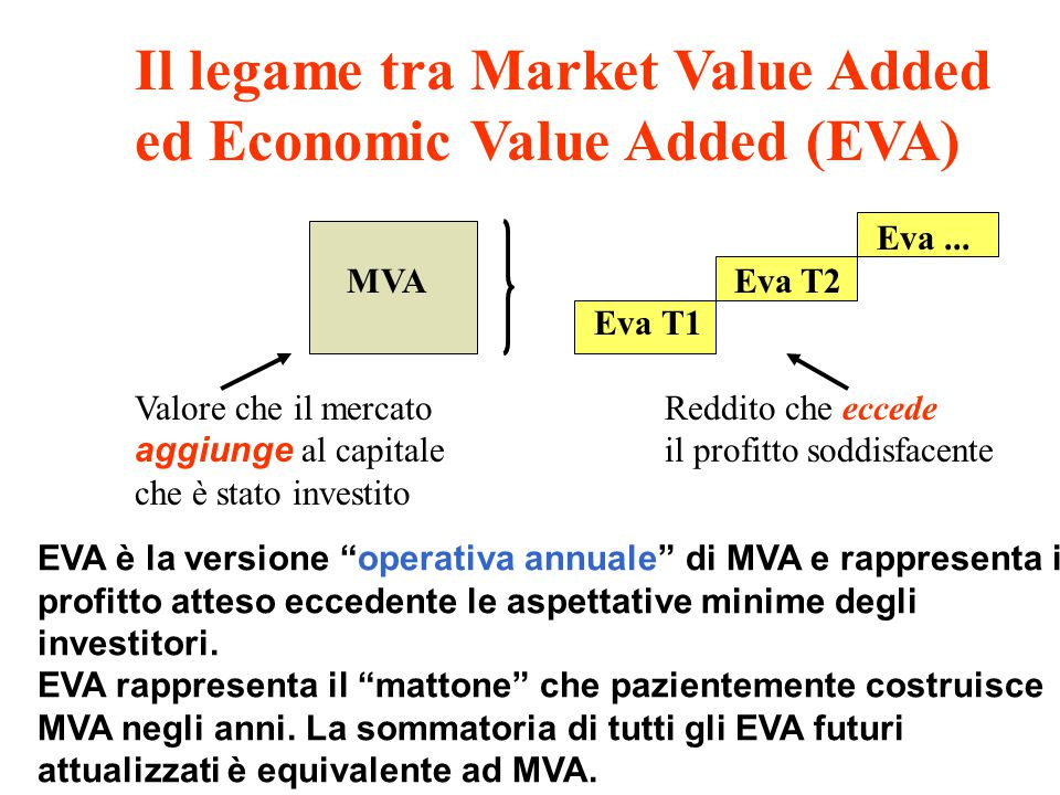 Il legame tra Market Value Added ed Economic Value Added (EVA)