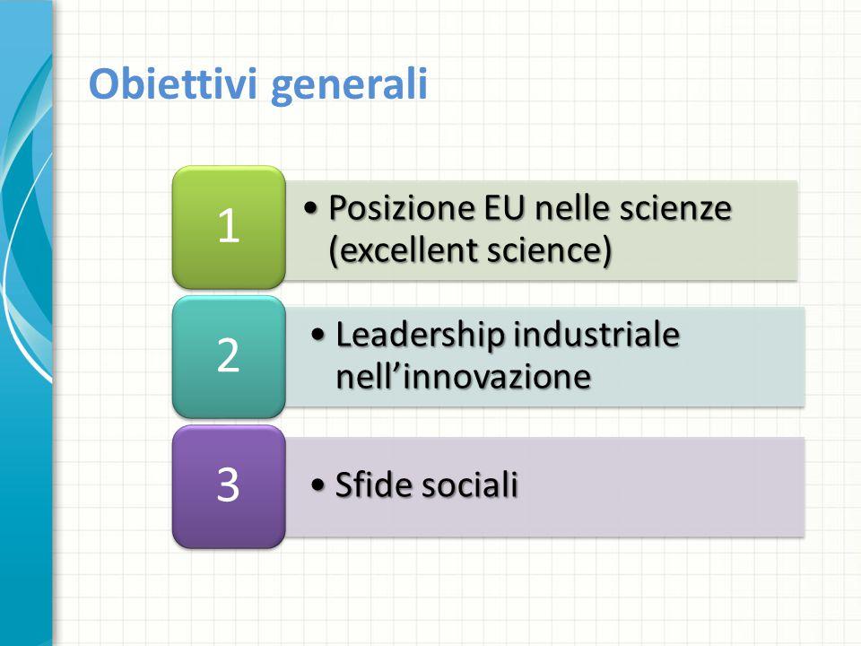 Obiettivi generali Posizione EU nelle scienze (excellent science) 1. Leadership industriale nell'innovazione.
