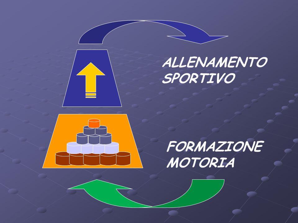 ALLENAMENTO SPORTIVO FORMAZIONE MOTORIA