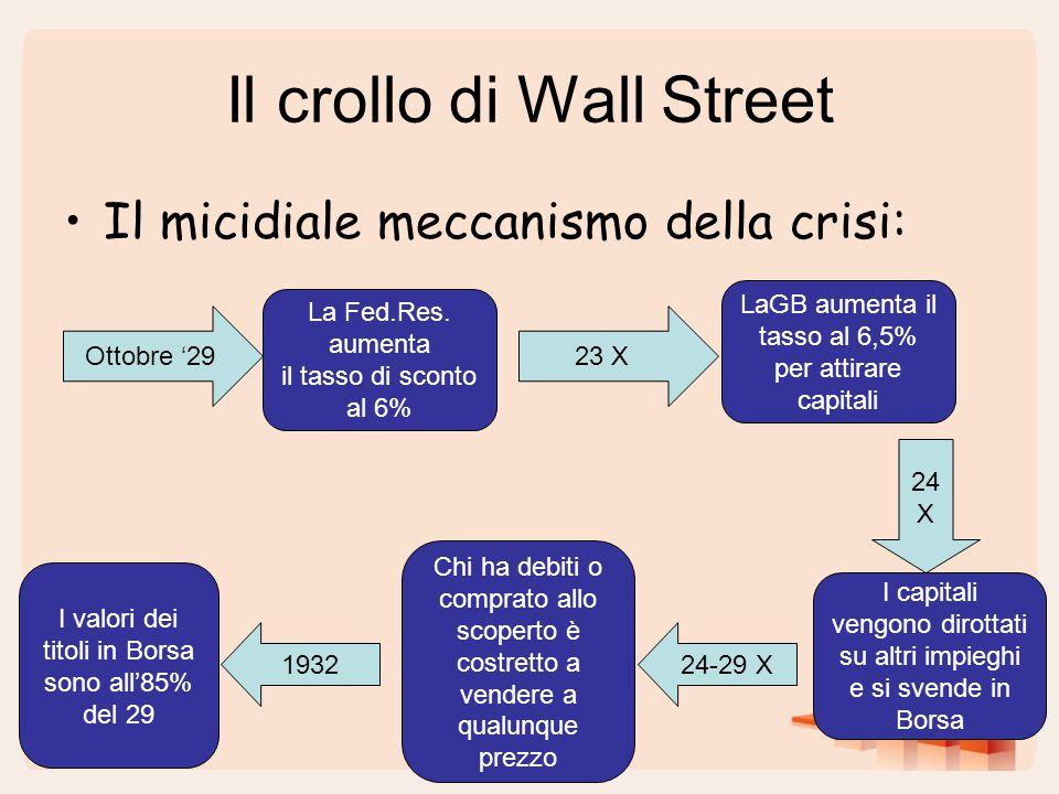 Il crollo di Wall Street