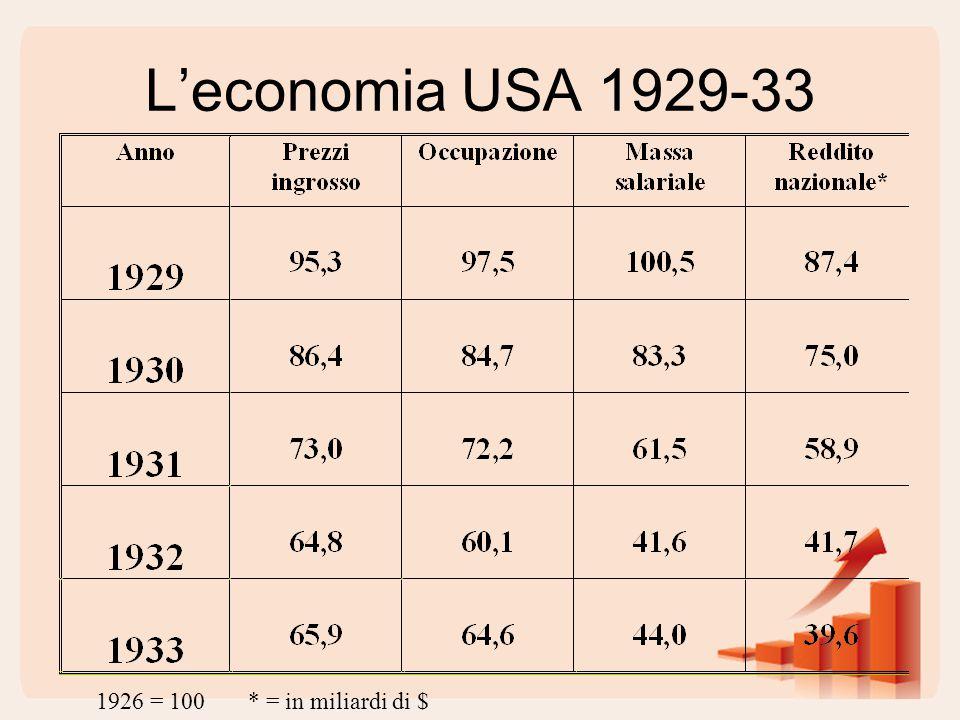 L'economia USA 1929-33 1926 = 100 * = in miliardi di $