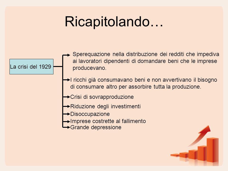 Ricapitolando… Sperequazione nella distribuzione dei redditi che impediva. ai lavoratori dipendenti di domandare beni che le imprese.