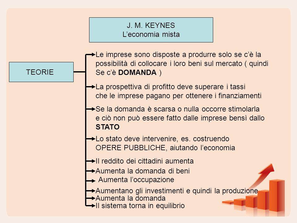 J. M. KEYNES L'economia mista. Le imprese sono disposte a produrre solo se c'è la. possibilità di collocare i loro beni sul mercato ( quindi.
