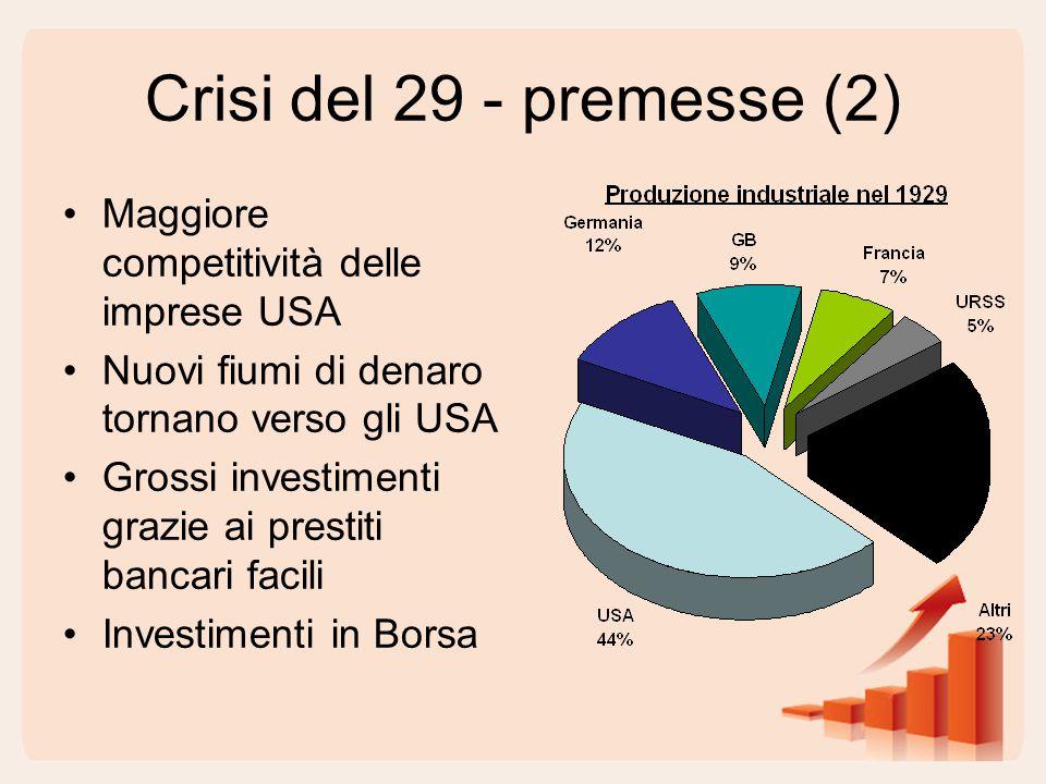 Crisi del 29 - premesse (2) Maggiore competitività delle imprese USA