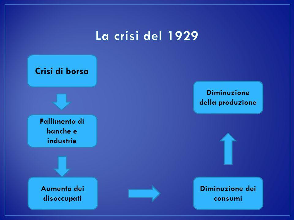 La crisi del 1929 Crisi di borsa Diminuzione della produzione