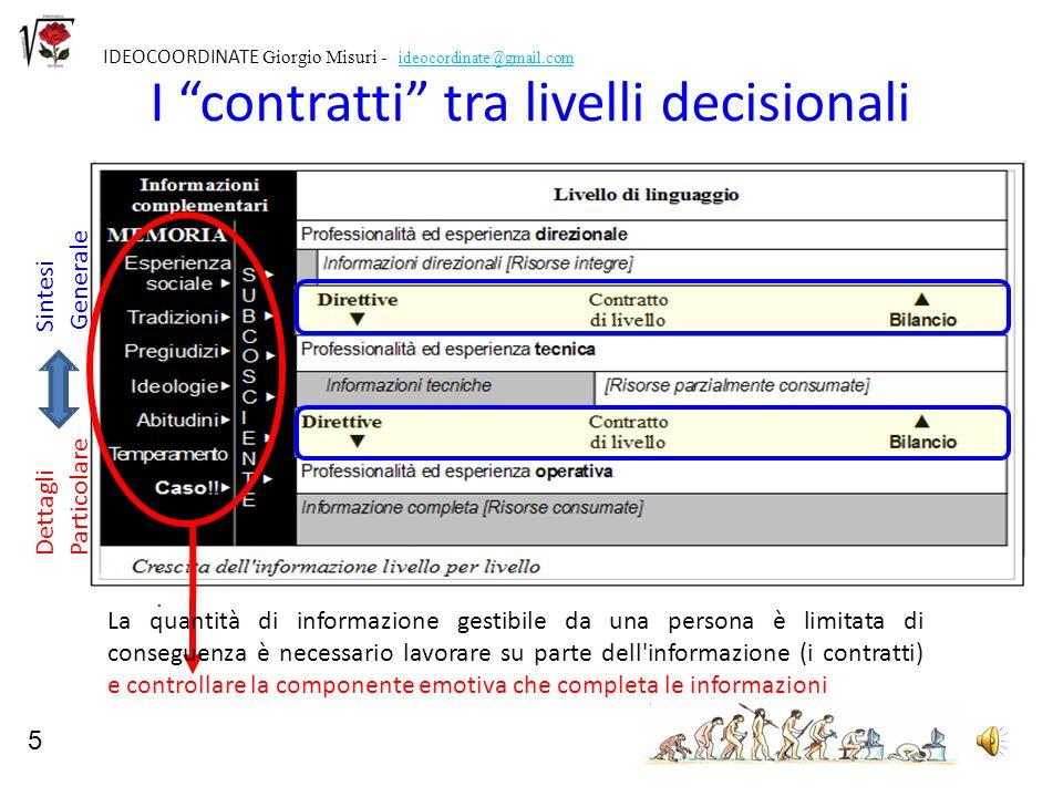 I contratti tra livelli decisionali