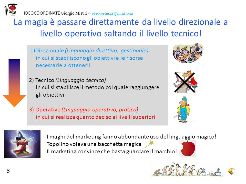 6 IDEOCOORDINATE Giorgio Misuri - ideocordinate@gmail.com.