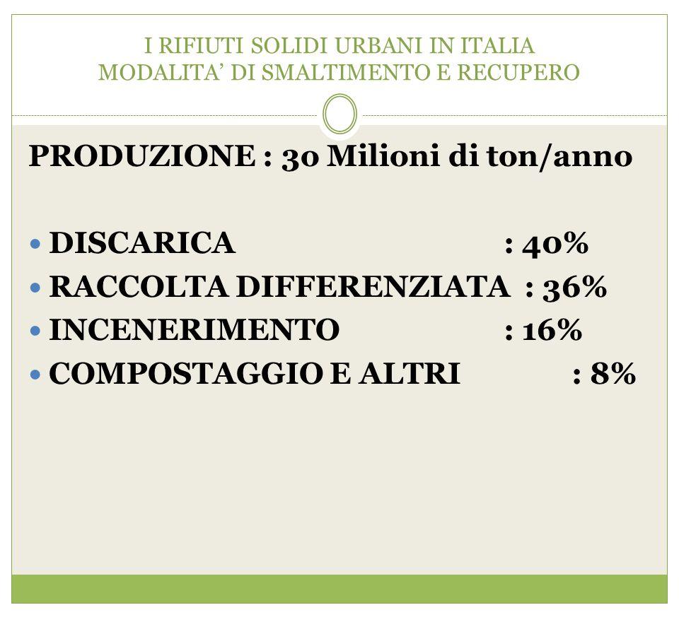 I RIFIUTI SOLIDI URBANI IN ITALIA MODALITA' DI SMALTIMENTO E RECUPERO