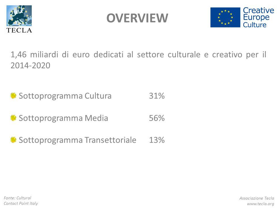 OVERVIEW 1,46 miliardi di euro dedicati al settore culturale e creativo per il 2014-2020. Sottoprogramma Cultura 31%