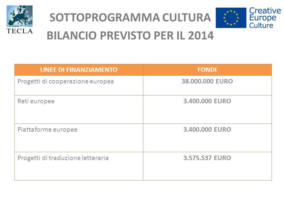 SOTTOPROGRAMMA CULTURA BILANCIO PREVISTO PER IL 2014
