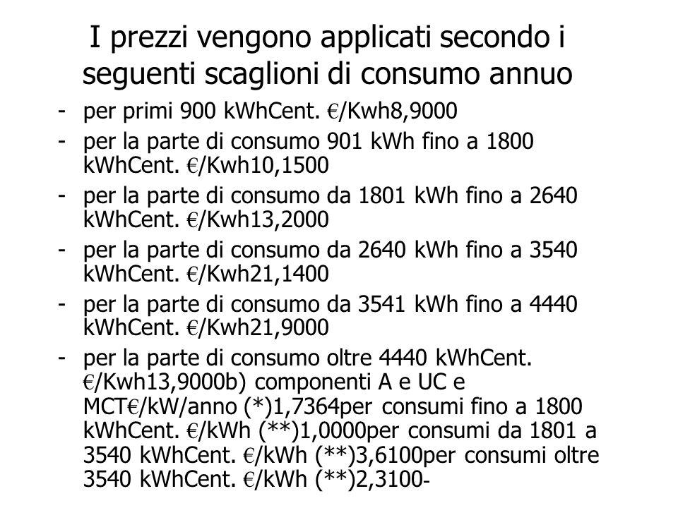 I prezzi vengono applicati secondo i seguenti scaglioni di consumo annuo