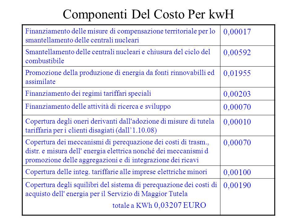 Componenti Del Costo Per kwH