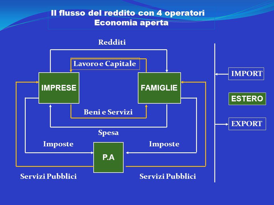 Il flusso del reddito con 4 operatori Economia aperta