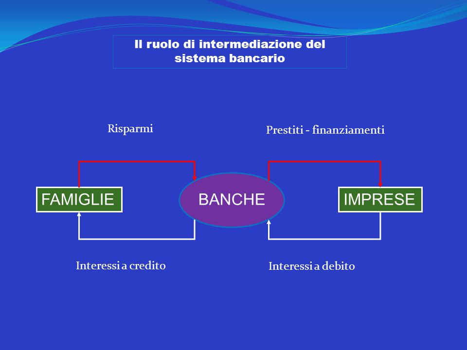 Il ruolo di intermediazione del sistema bancario