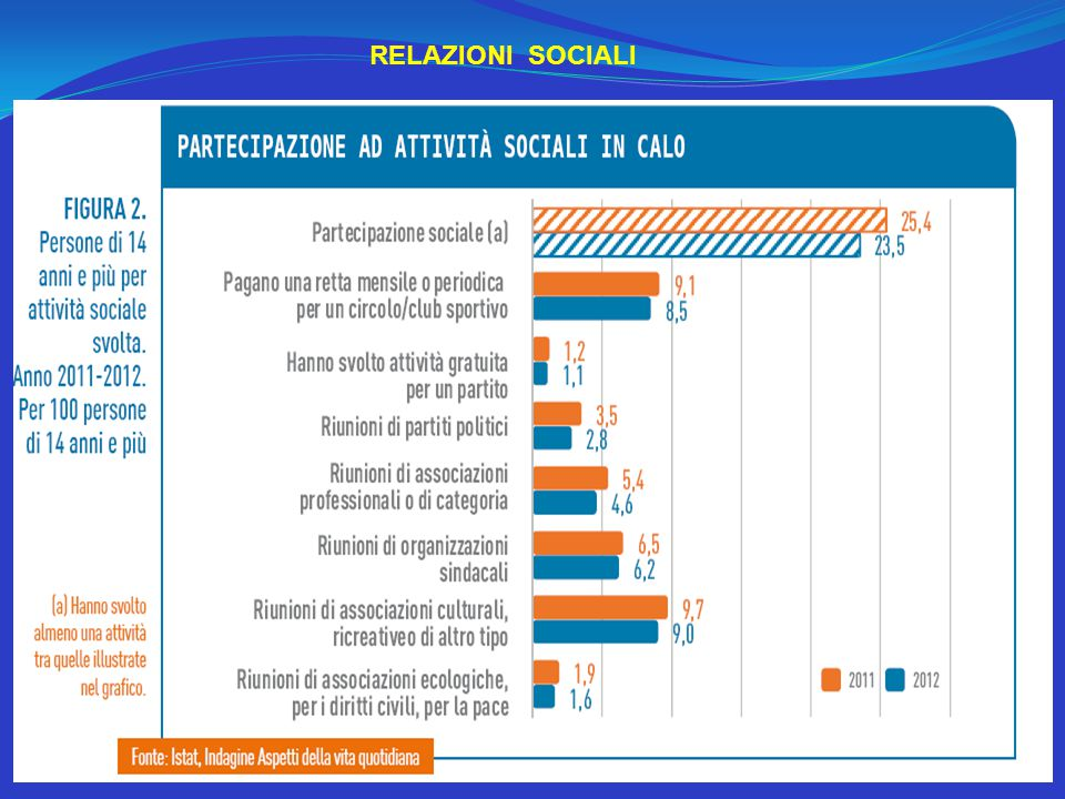 RELAZIONI SOCIALI