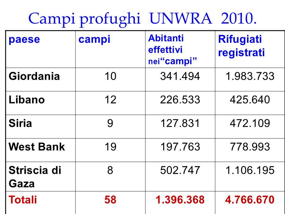 Campi profughi UNWRA 2010. paese campi Rifugiati registrati Giordania