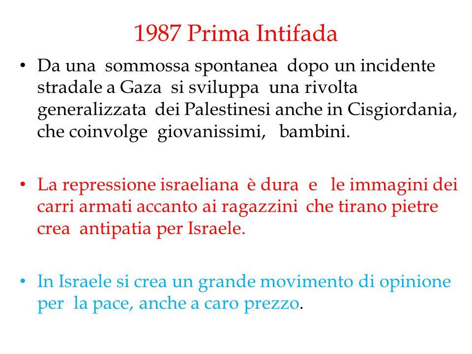 1987 Prima Intifada